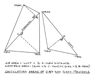 Calculating areas of Jibs and Gaff mainsails diagram