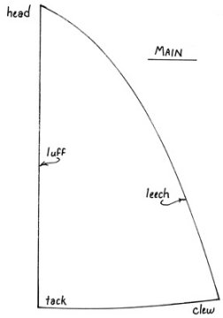 Main sail nomenclature